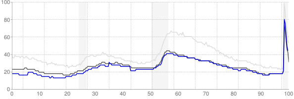 Des Moines, Iowa monthly unemployment rate chart